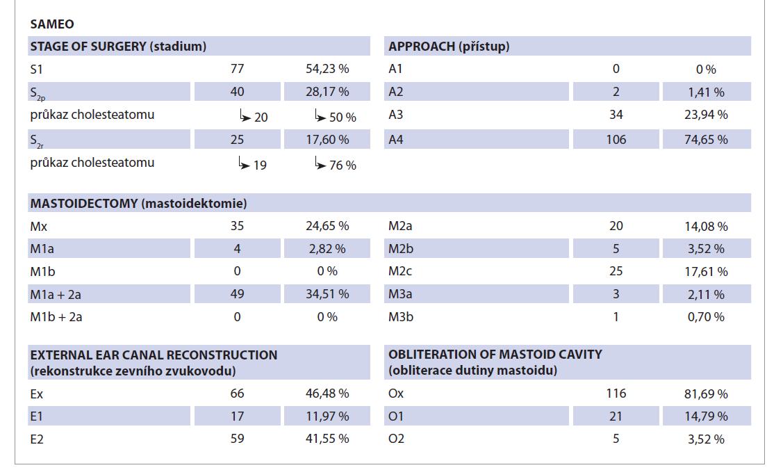 Zastoupení operací v souboru podle SAMEO klasifikace. Celkový počet operací 142.<br> Tab. 3. Representation of operations in the study according to SAMEO classification. Total number of operations 142.