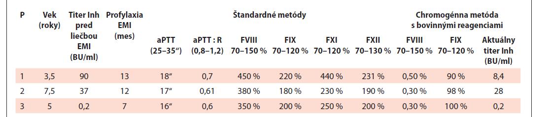 Laboratórne parametre počas profylaxie emicizumabom.