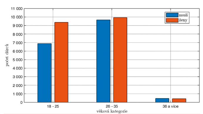 Věkové rozložení a rozložení pohlaví náboru dárců v letech 2013–2017