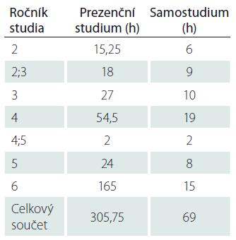 Rozložení výskytu klíčových pojmů v popisu výuky podle ročníku studia s uvedením časové dotace.