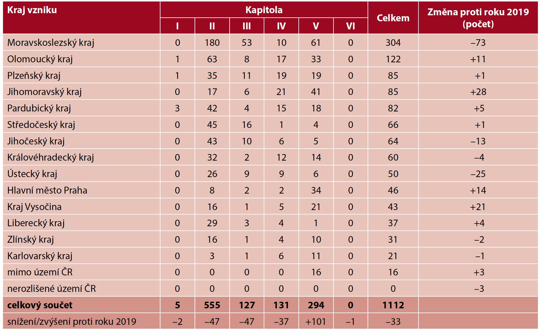 Profesionální onemocnění hlášená v České republice v roce 2020, rozdělení podle místa vzniku a kapitol seznamu nemocí z povolání