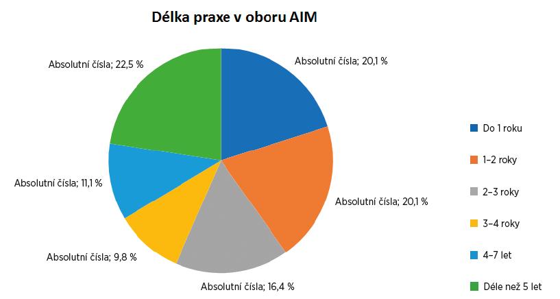 Jak dlouho pracujete v oboru AIM?