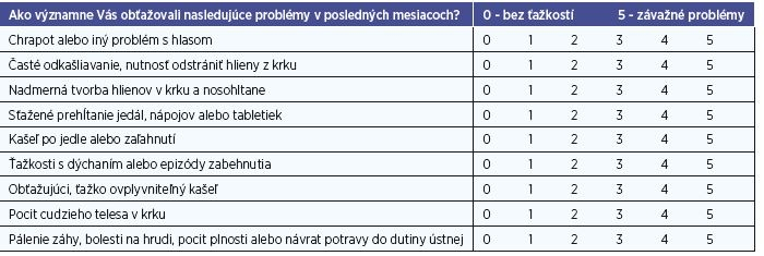 Refl ux Symptom Index (Belafsky, 2002).
