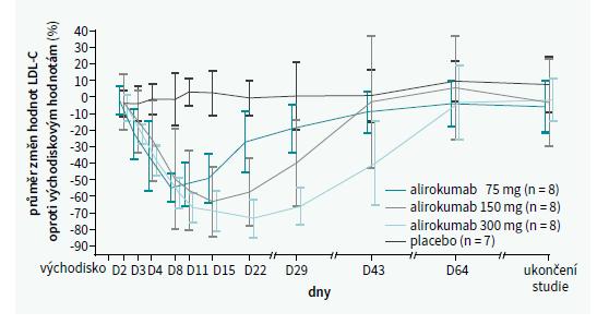 Procentuální změna hladiny LDL-C po podání různých dávek alirokumabu. Upraveno podle [5]
