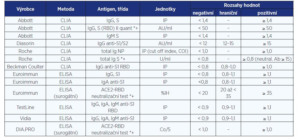 Přehled vybraných metod používaných ke stanovení protilátek proti SARS-CoV-2. Specificity a senzitivity jsou uvedeny v dokumentech výrobců.