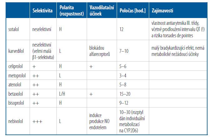 Přehled základních p. o. betablokátorů užívaných v ČR a jejich vlastnosti [Upraveno podle 2]