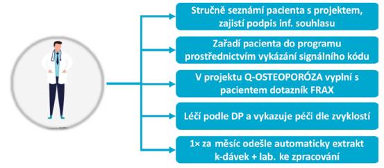 Činnosti ambulantního internisty v rámci SAI programů kvality