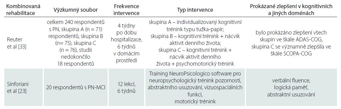 Výzkumy kombinované rehabilitace.