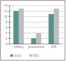 Znázornění infektů u obou skupin.<br> Fig. 3. Representation of infections in both groups.