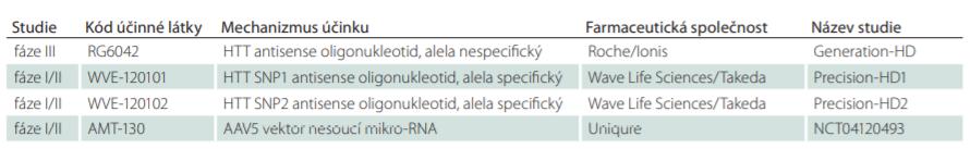 """Běžící klinické studie """"gene silencing"""" u Huntingtonovy nemoci – stav k 1/2020."""