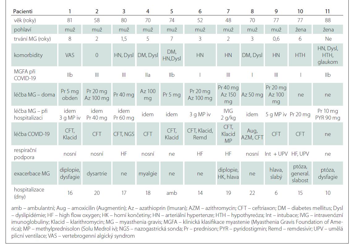 Charakteristika souboru nemocných s COVID-19 a MG.