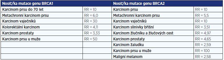 Hlavní předpokládaná celoživotní rizika onemocnění u nosiček a nosičů mutace v genech BRCA1 nebo BRCA2
