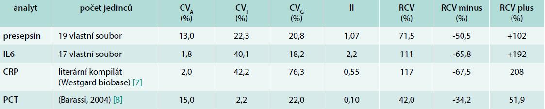 Analytická (CVA), intraindividuální (CVI) a interindividuální (CVG) variabilita, index individuality (II) a kritická diference (RCV – Reference Change Value) zjištěné na souboru 20 zdravých dobrovolníků