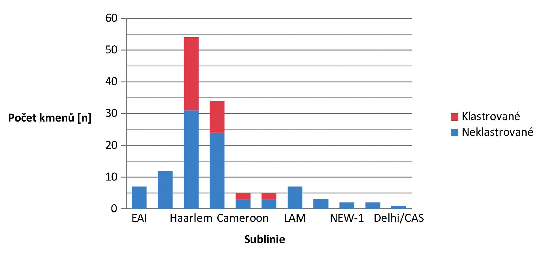 Zastoupení sublinií kmenů <i>M. tuberculosis</i> 2013–2014.<br>Chart 2. Sublineage distribution of <i>M. tuberculosis</i> strains, 2013–2014