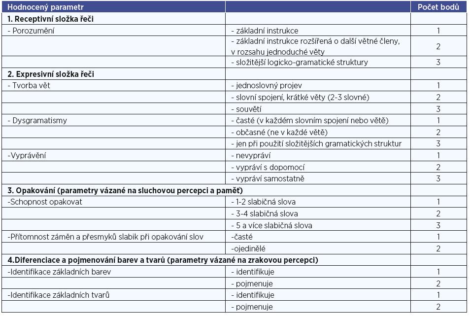 Jednotlivé parametry řeči a jejich hodnocení.