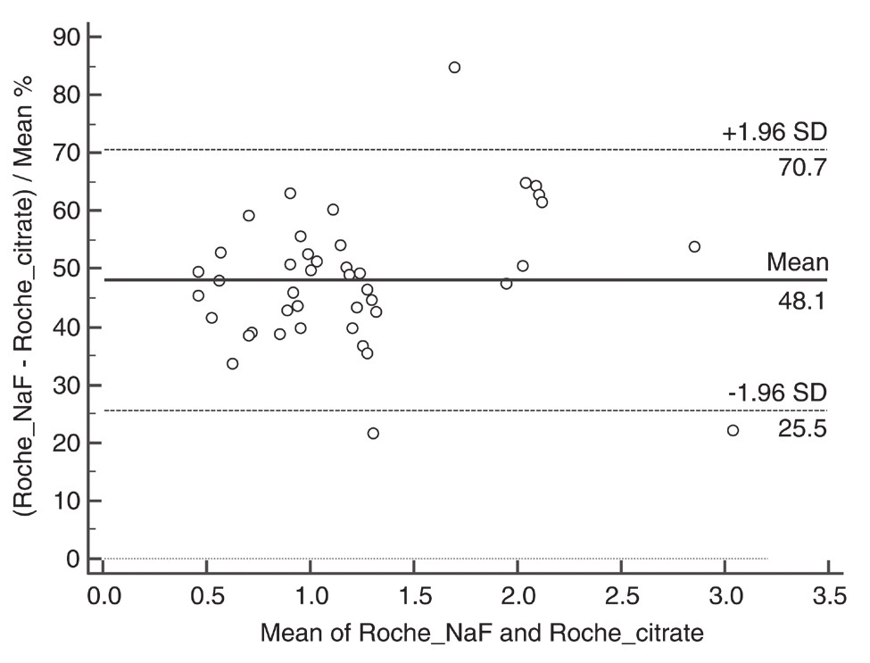 Comparison of lactate concentration in NaF and NaF/