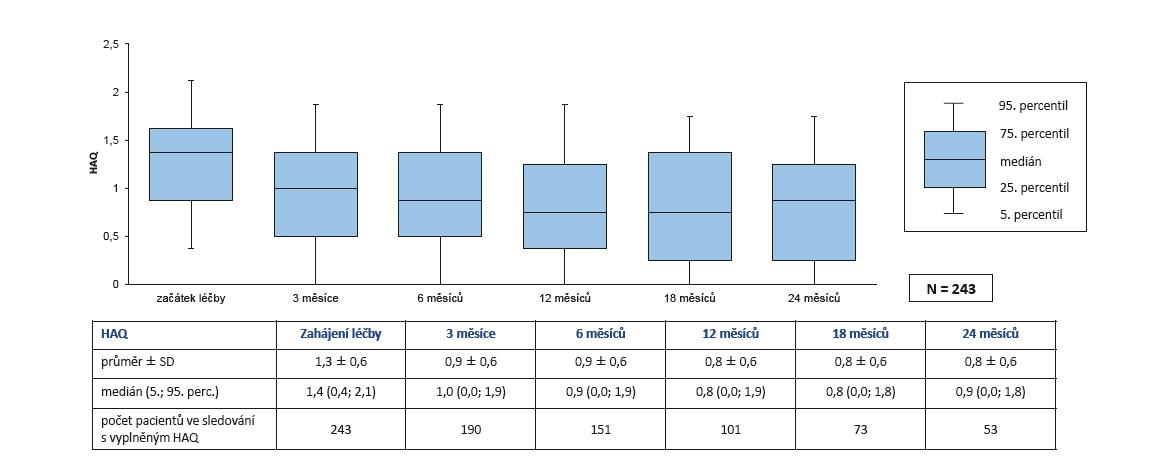 Účinnost léčby secukinumabem (Cosentyx®): snížení HAQ během 2 let léčby