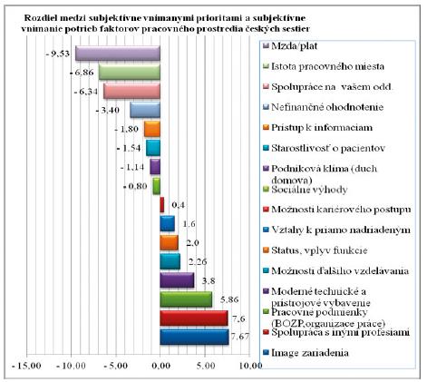 Rozdiel medzi poradím dôležitosti faktorov pracovnej spokojnosti a poradím ich saturácie u českých sestier