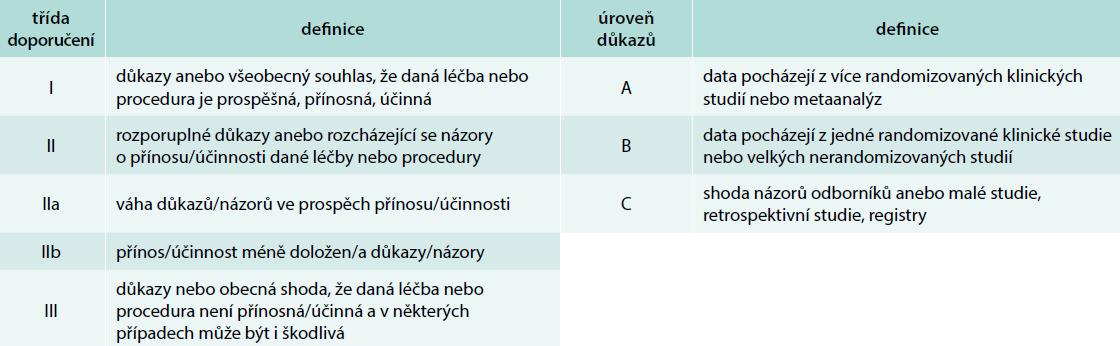 Definice tříd doporučení a úrovně důkazů
