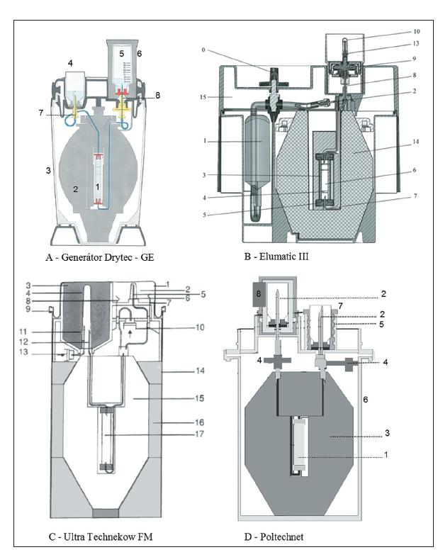 Obr 6 (vlevo) Generátory:<br> A – Drytec – GE Healthcare, popis: 1 – kolona generátoru s fritami a zátkou, 2 – olověné stínění, 3 – vnější obal, 4 – zásobník fyziologického roztoku, 5 – lahvička pro jímání eluátu, 6 – stínění eluční lahvičky, 7 – vstupní jehla s fritou, 8 – výstupní jehla s fritou; 67<br> B – Elumatic III – TEKCIS (CIS Bio), popis: 0 – bezpečnostní záklopka, 1 – rezervoár elučního roztoku 0,9% chlorid sodný a 0,005% vodný roztok dusičnanu sodného, 2 – jehla z nerezové oceli, 3 – kolonka generátoru, 4 – filtr, 5 – kovové uzávěry kolony, 6 – náplň kolony Al2O3, 7 – výstupní jehla, 8 – spojení výstupní jehly se sterilizační soustavou, 9 – sterilizační soustava, 10 – ochranná čepička, 13 – sterilní eluční jehla, 14 – stínění, 15 – vnější obal generátoru; 68<br> C – Ultra Technekow FM – Mallinckrodt, popis: 1 – víčko generátoru, 2 – eluční pozice, 3 – připojení elučního roztoku, 4 – plastová krytka jehly elučního činidla, 5 – plastová krytka eluční jehly, 6 – eluční jehla, 7 – bezpečnostní ventil, 8 – ventil pro parciální eluci, 9 – pákový kroužek pro uzavření víčka, 10 – filtr vzduchu pro parciální eluci, 11 – jehla pro vstup sterilního vzduchu, 12 – jehla pro vstup elučního činidla, 13 – odvzdušňovací filtr pro eluční činidlo, 14 – kontejner generátoru, 15 – olověné stínění, 16 – držák generátoru, 17 – kolonka generátoru; 69<br> D – Poltechnet – Polatom, popis: 1 – skleněná kolonka generátoru s fritami, 2 – jehly, 3 – olověné stínění, 4 – filtry, 5 – kontrola elučního objemu pro parciální eluci, 6 – vnější obal generátoru, 7 – pouzdro pro parciální eluci, 8 – olověný kontejner.70