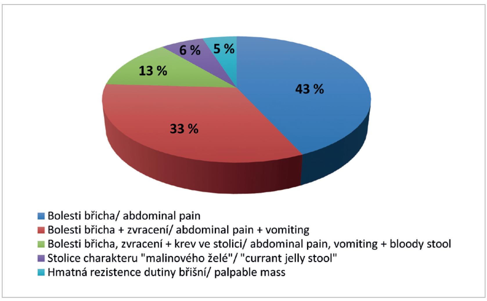 Symptomy <br> Graph 1: Symptoms