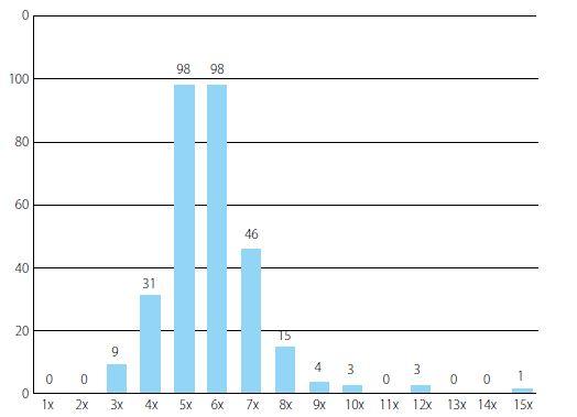 Frekvence katetrizace ve skupině pacientů, kteří provádějí intermitentní katetrizaci samostatně<br> Chart 3. Frequency of intermittent catheterization in the group of patients performing self-catheterization