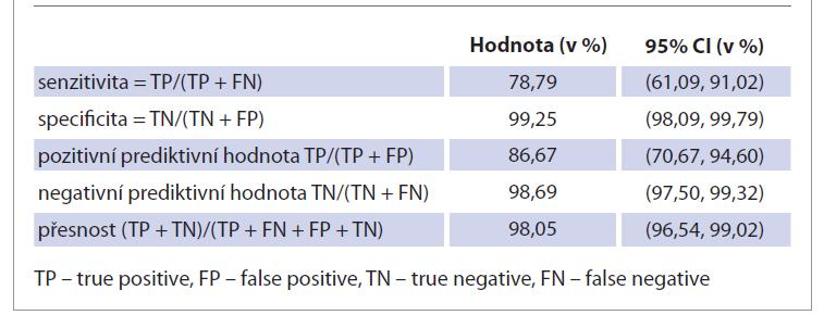 Charakteristiky metody IONM, 95% CI značí 95% interval spolehlivosti (tj. s 95% pravděpodobností leží skutečná hodnota v tomto intervalu).<br> Tab. 4. Characteristics of the IONM method, 95% CI means a 95% confidence interval (ie with 95% probability the actual value lies in this interval).