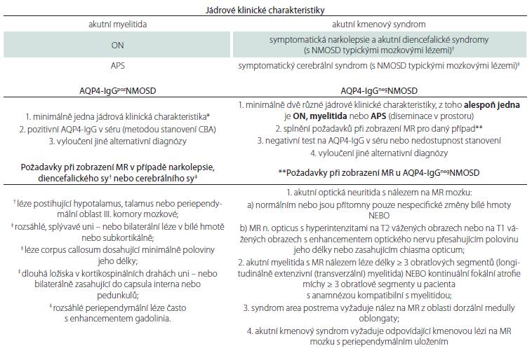 Diagnostická kritéria pro NMOSD z roku 2015 [2,26].