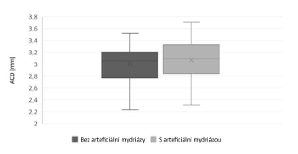 Porovnání hodnot hloubky přední komory (ACD) změřených bez arteficiální mydriázy a v arteficiální mydriáze