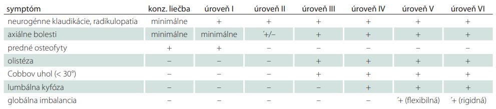 Matrica predoperačného rozhodovania pri operačnej liečbe degeneratívnej skoliózy na základe klinických a rádiologických parametrov (prevzaté od [29]).
