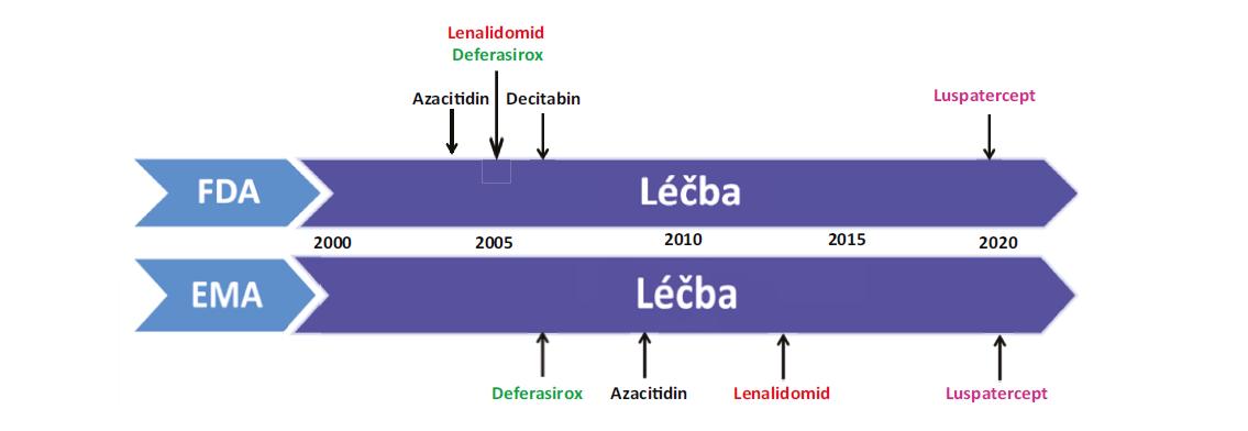 Historické mezníky vývoje léčby MDS<br> FDA: US Food and Drug Administration; EMA: European Medicines Agency