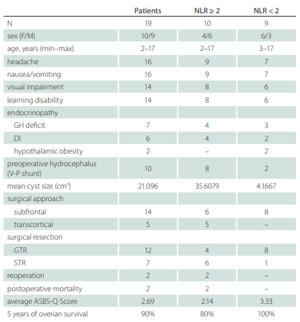 Preoperative findings, the type of surgery and resection range