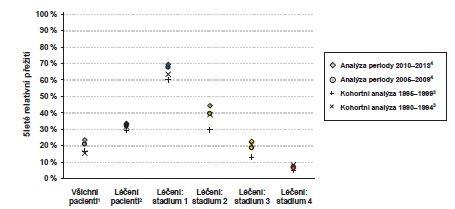 Zhoubné novotvary žaludku (C16), vývoj 5letého relativního přežití<br> Graph 4: Malignant neoplasms of the stomach (C16), five-year relative surviva rate