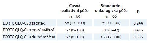 Rozdíl mezi rameny studie v úrovni subjektivně hodnoceného celkového zdraví škálou EORTC QLQ-C30.