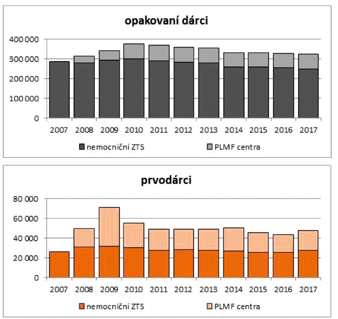 Počty opakovaných dárců krve a prvodárců v letech 2007–2017.