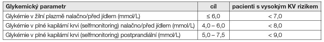 Doporučené hodnoty glykémie nalačno a po jídle u dospělých pacientů