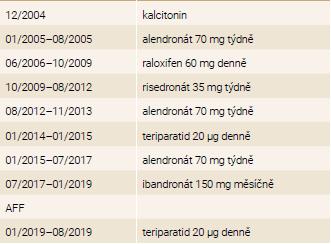 Přehled antiosteoporotické léčby pacientky
