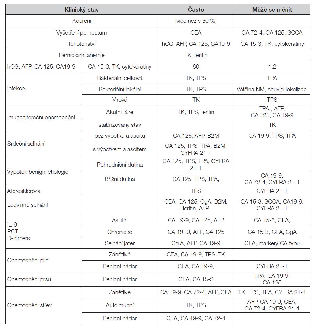 Pozitivita nádorových markerů u benigních onemocnění – změna hladiny TM