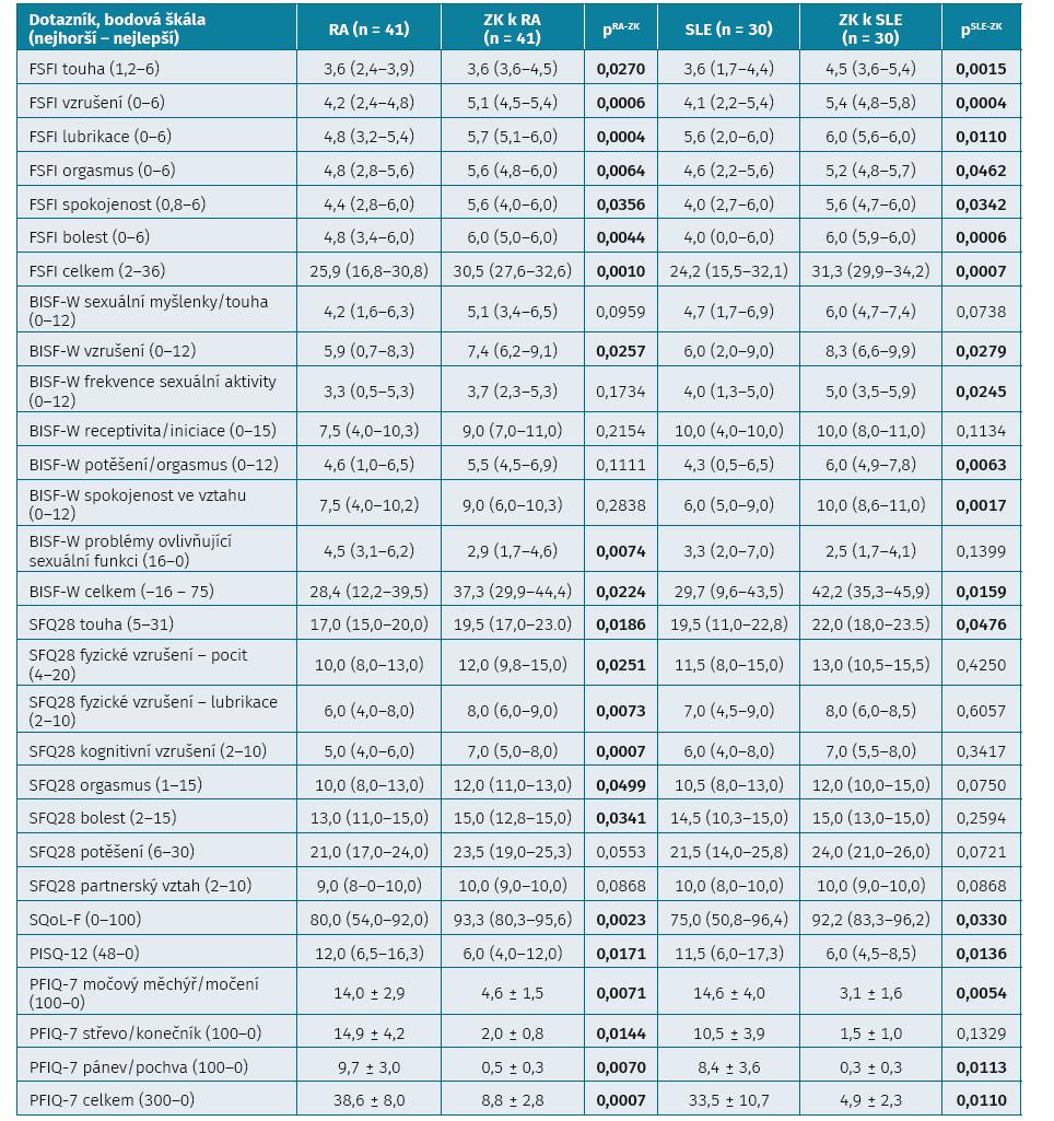 Výsledky hodnocení sexuálních funkcí a funkcí pánevního dna pomocí dotazníků FSFI, BISF-W, SFQ28, SQoL-F, PISQ-12, PFIQ-7 u pacientek s revmatoidní artritidou a systémovým lupus erythematodes