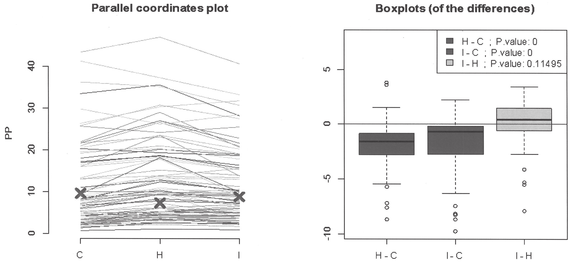 Assessment of mutual differences between analyzers on the type of paraprotein using parallel coordinates plot and boxplots.