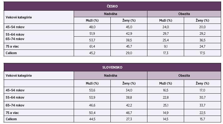Výskyt nadváhy a obezity podľa pohlavia a veku v Česku a na Slovenku, 2008<br> Table 2. Overweight and obesity by sex and age groups in the Czechia and Slovakia, 2008