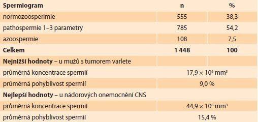 Hodnoty spermiogramů u onkologických pacientů. </br> Values of spermiograms in cancer patients.