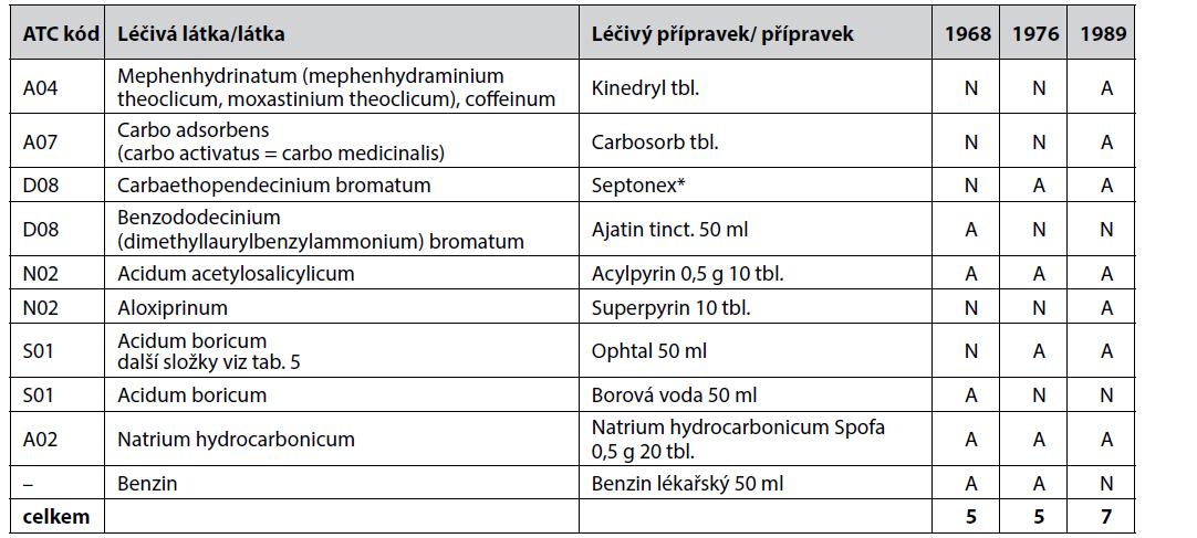 Porovnání obsahového složení zdravotnické brašny velké podle ON 84 6635 – léčiva