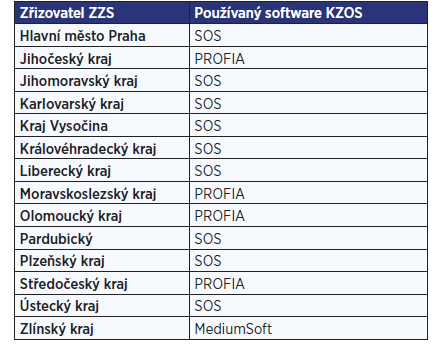 Software KZOS