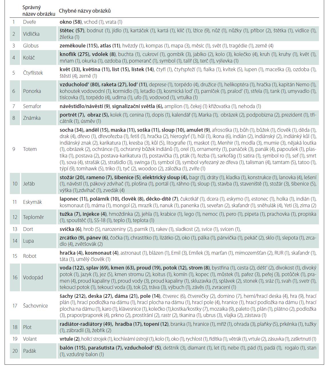 Tab. 2. Seznamy různých pojmenování 20 obtížnějších obrázků podle četnosti výskytu s počtem účastníků v závorce z normativní studie shody elektronického pojmenování po celé ČR na rozsáhlém vzorku 5 290 osob s velkým rozpětím věku (11–90 let) a vzdělání (8–28 let).<br> Tab. 2B. Seznamy chybných pojmenování<br> Několik nejčastějších chybných názvů je tučně zvýrazněno a seřazeno podle četnosti výskytu názvu sestupně, méně časté názvy poté následují seřazeny v abecedním pořadí.