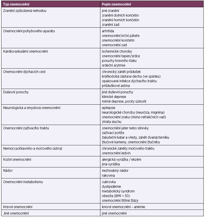 Rozdělení diagnóz do skupin
