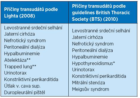 a Přehled nejčastějších příčin transudátů dle 2 zdrojů [5, 6]