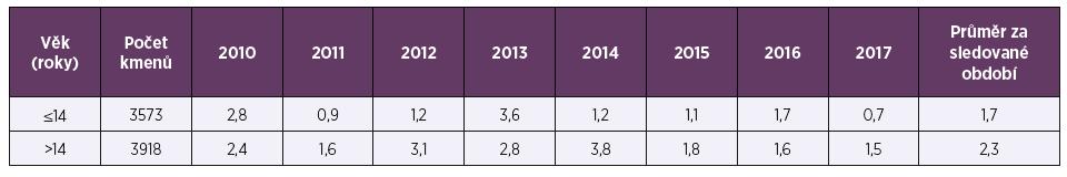 Necitlivost k penicilinu (%) u Streptococcus pneumoniae v letech 2010–2017 podle věku<br> Table 2. Insensitivity to penicillin (%) in Streptococcus pneumoniae in 2010–2017 by age