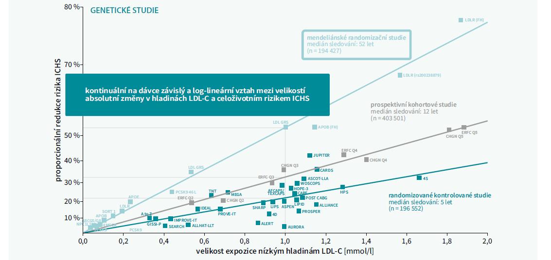 Genetické studie - vztah mezi velikostí absolutní změny v hladinách LDL-C a celoživotním rizikem ICHS. Upraveno podle [4]