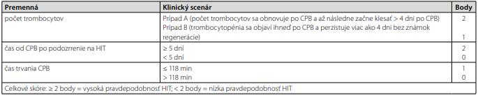 Post-CPB skórovací systém